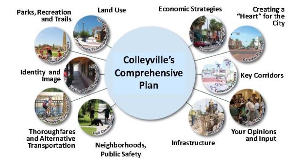 Comprehensive Plan Elements